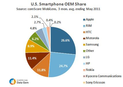 Apple Bags the No. 1 charts in US with Just Two smartphones over the Counters